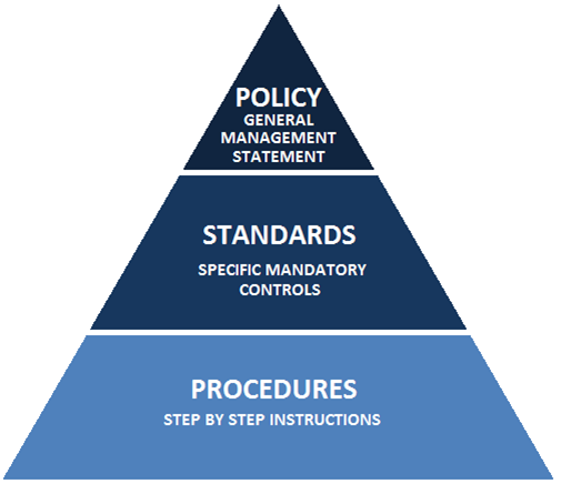 Policy, Standards, and Procedures Pryamid
